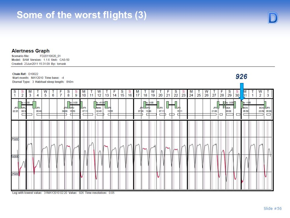 Slide #56 Some of the worst flights (3) 926