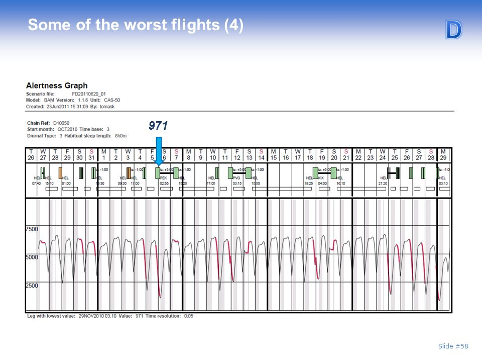 Slide #58 Some of the worst flights (4) 971