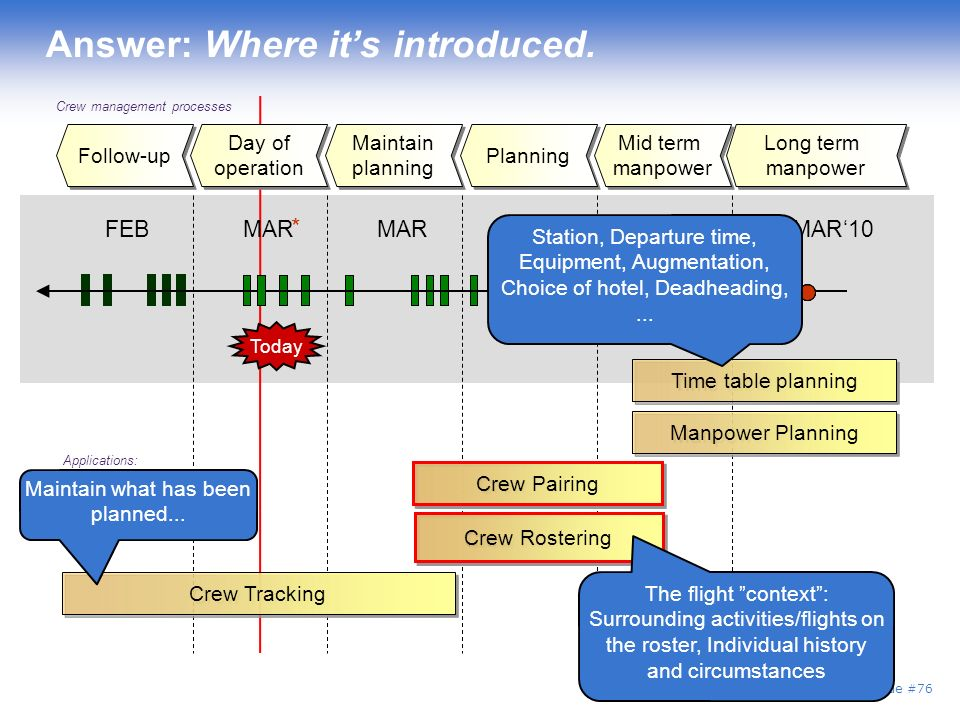 Slide #76 Crew management processes * Today Long term manpower Mid term manpower Planning Maintain planning Maintain planning Follow-up Manpower Planning Applications: Crew Rostering Crew Pairing Crew Rostering Crew Pairing Day of operation Day of operation Today Crew Tracking Answer: Where its introduced.