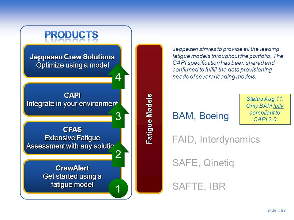 Slide #83 CAPI Integrate in your environment CAPI Jeppesen Crew Solutions Optimize using a model Jeppesen Crew Solutions Optimize using a model CrewAlert Get started using a fatigue model CrewAlert CFAS Extensive Fatigue Assessment with any solution CFAS 1 2 3 4 Fatigue Models BAM, Boeing FAID, Interdynamics SAFE, Qinetiq SAFTE, IBR Jeppesen strives to provide all the leading fatigue models throughout the portfolio.