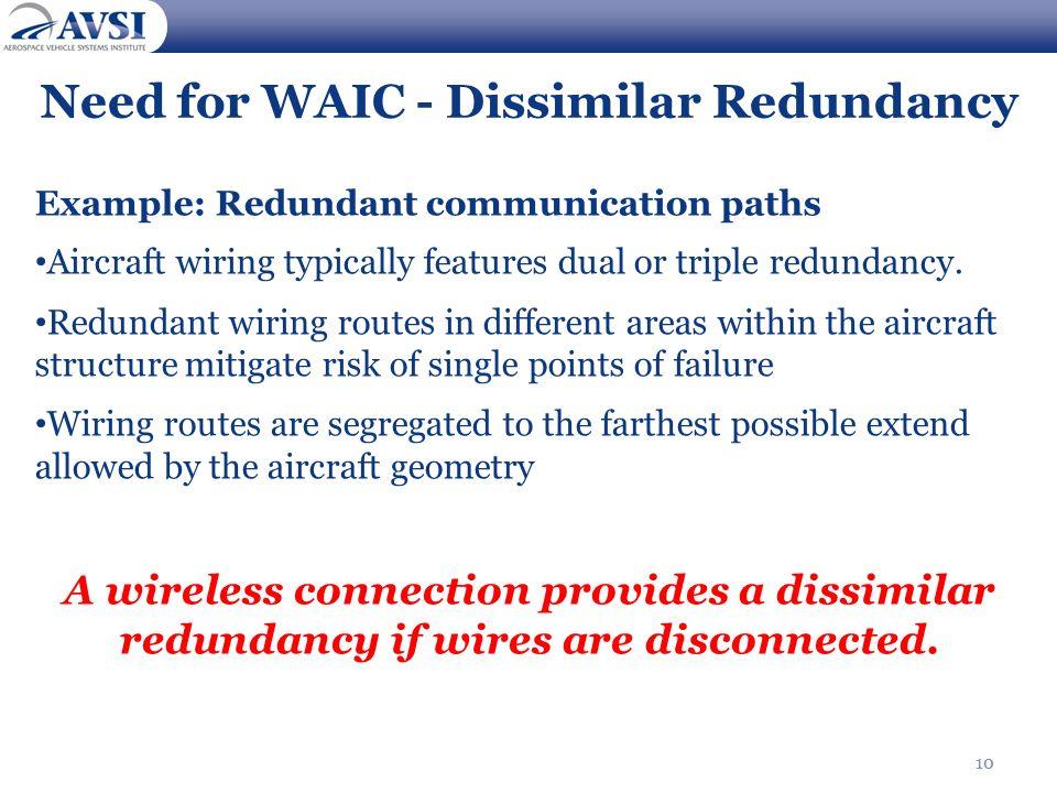10 Need for WAIC - Dissimilar Redundancy Example: Redundant communication paths Aircraft wiring typically features dual or triple redundancy. Redundan