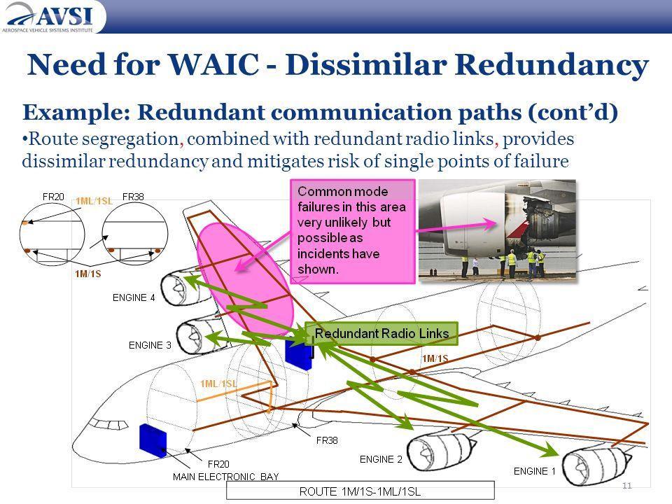 11 Need for WAIC - Dissimilar Redundancy Example: Redundant communication paths (contd) Route segregation, combined with redundant radio links, provid