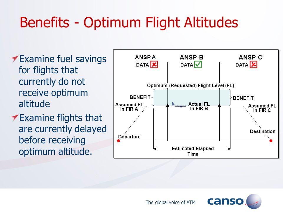 The global voice of ATM Benefits - Optimum Flight Altitudes Departure Optimum (Requested) Flight Level (FL) ANSP A ANSP B ANSP C Estimated Elapsed Tim