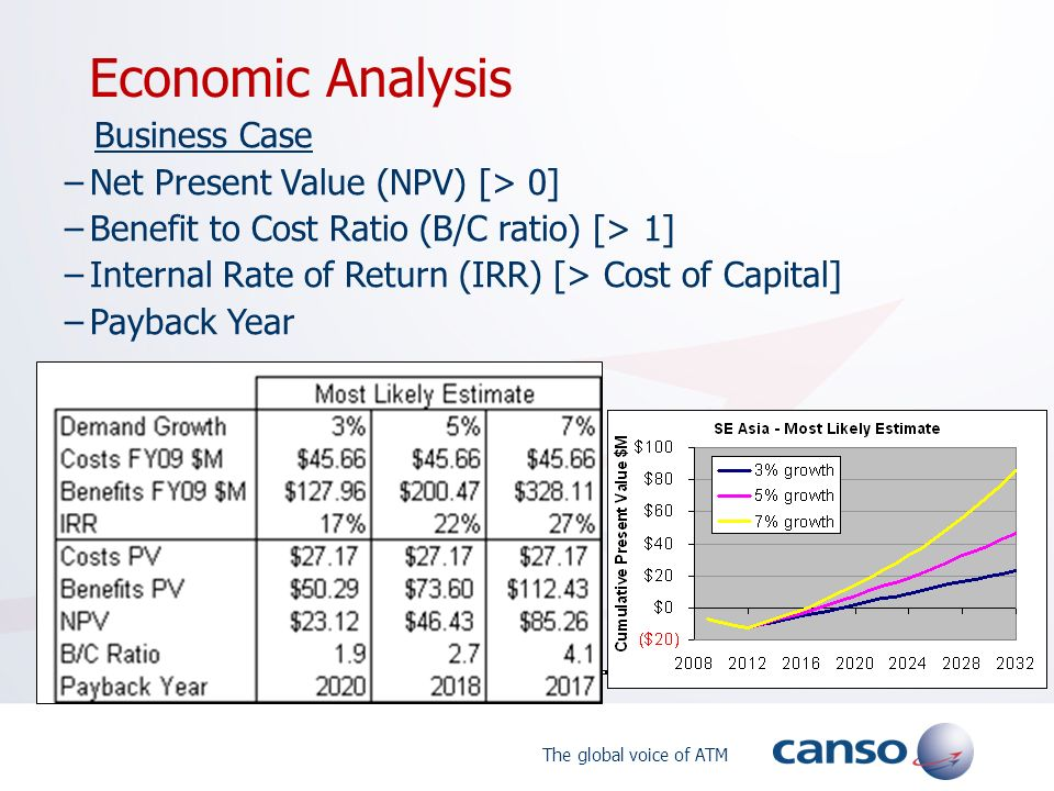 The global voice of ATM Economic Analysis Business Case –Net Present Value (NPV) [> 0] –Benefit to Cost Ratio (B/C ratio) [> 1] –Internal Rate of Retu