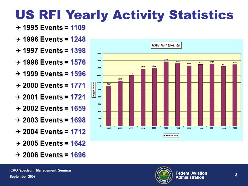 3 Federal Aviation Administration US RFI Yearly Activity Statistics 1995 Events = 1109 1995 Events = 1109 1996 Events = 1248 1996 Events = 1248 1997 Events = 1398 1997 Events = 1398 1998 Events = 1576 1998 Events = 1576 1999 Events = 1596 1999 Events = 1596 2000 Events = 1771 2000 Events = 1771 2001 Events = 1721 2001 Events = 1721 2002 Events = 1659 2002 Events = 1659 2003 Events = 1698 2003 Events = 1698 2004 Events = 1712 2004 Events = 1712 2005 Events = 1642 2005 Events = 1642 2006 Events = 1696 2006 Events = 1696 ICAO Spectrum Management Seminar September 2007