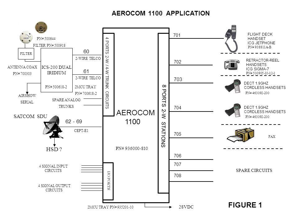 703 701 704 706 705 707 708 702 62 - 69 61 60 FIGURE 1 AEROCOM 1100 8 PORTS 2-W STATIONS 4 PORTS 2-W / 4-W TRUNK CIRCUITS FLIGHT DECK HANDSET ICG JETP