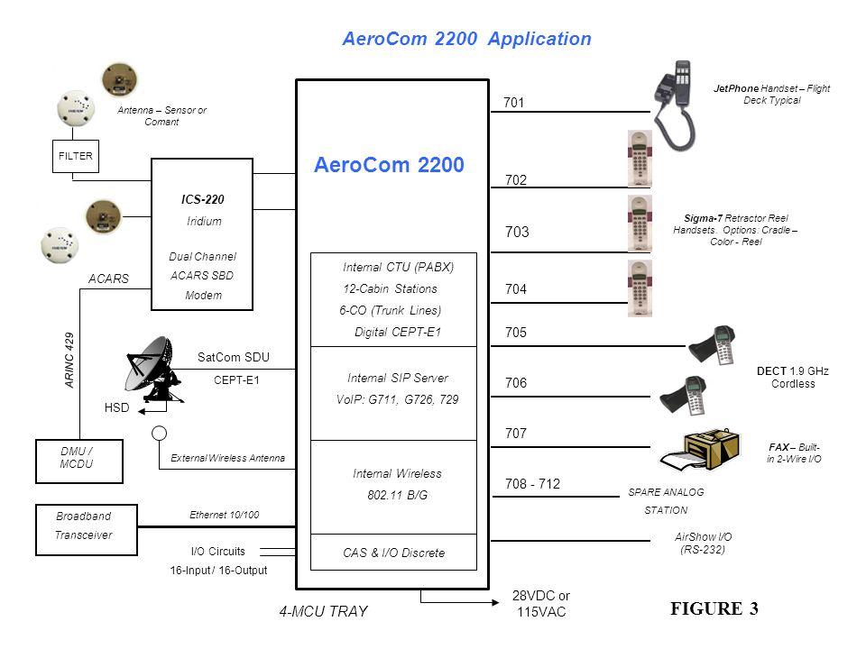 703 701 704 706 705 707 708 - 712 702 AeroCom 2200 28VDC or 115VAC I/O Circuits 16-Input / 16-Output AeroCom 2200 Application SatCom SDU CEPT-E1 HSD 4