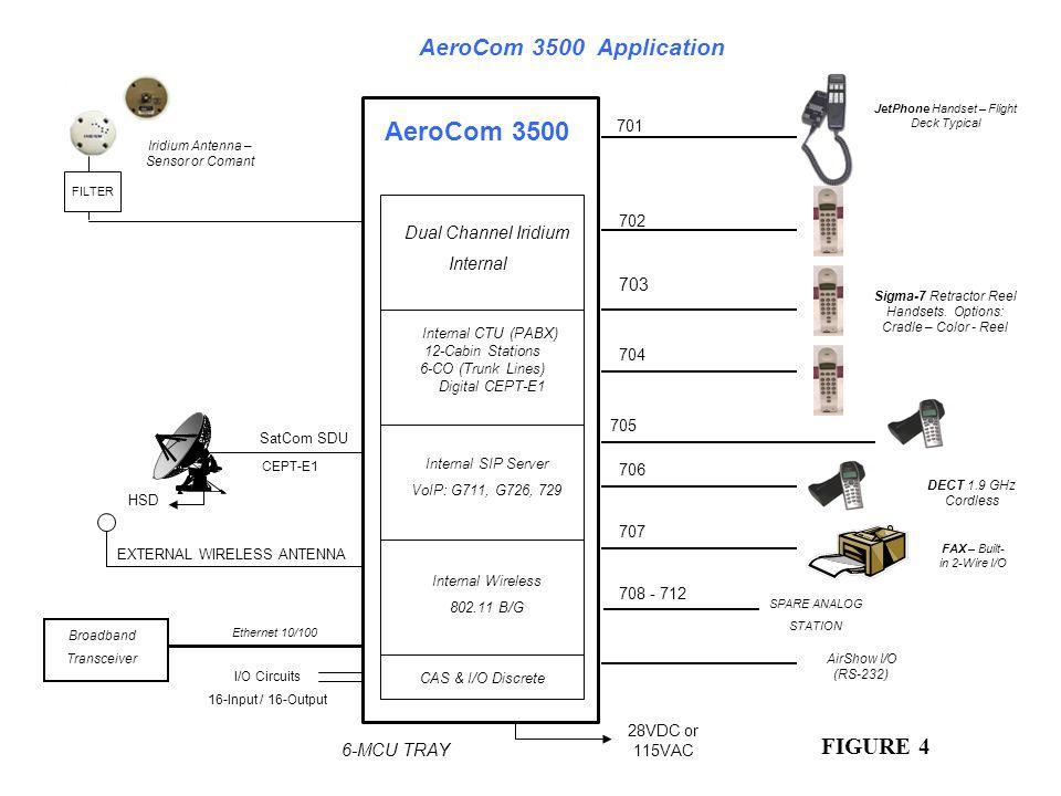 703 701 704 706 705 707 708 - 712 702 AeroCom 3500 AeroCom 3500 Application SatCom SDU CEPT-E1 HSD 6-MCU TRAY Iridium Antenna – Sensor or Comant FILTE
