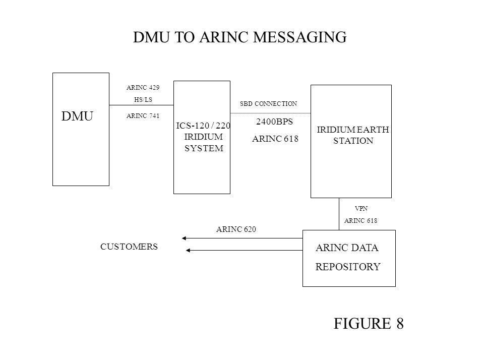 DMU ARINC 429 HS/LS ARINC 741 ICS-120 / 220 IRIDIUM SYSTEM IRIDIUM EARTH STATION SBD CONNECTION 2400BPS ARINC 618 VPN ARINC 618 ARINC DATA REPOSITORY