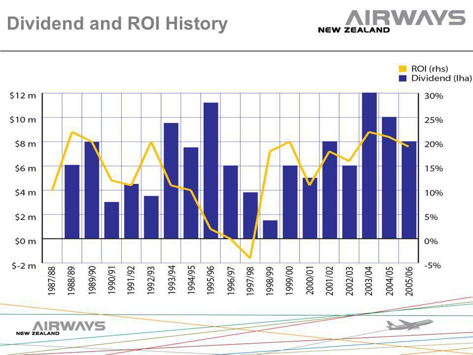 Dividend and ROI History