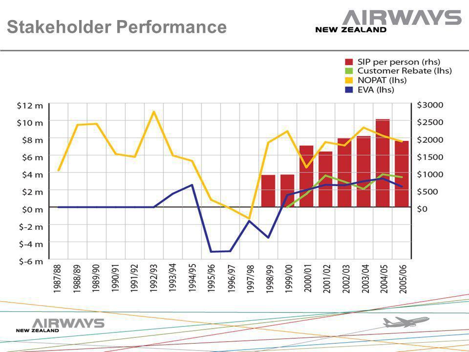 Stakeholder Performance