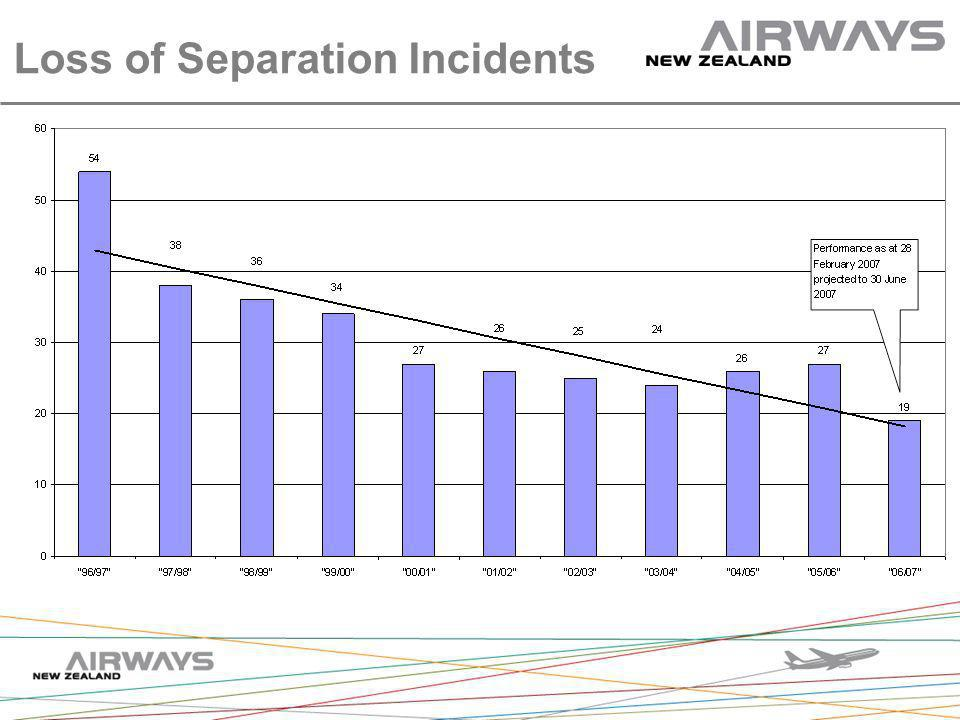 Loss of Separation Incidents