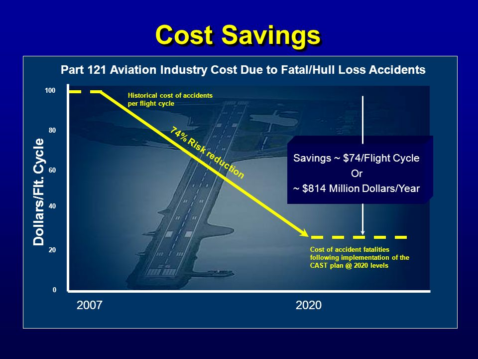 Dollars/Flt. Cycle Part 121 Aviation Industry Cost Due to Fatal/Hull Loss Accidents 100 80 60 40 20 0 Historical cost of accidents per flight cycle 74