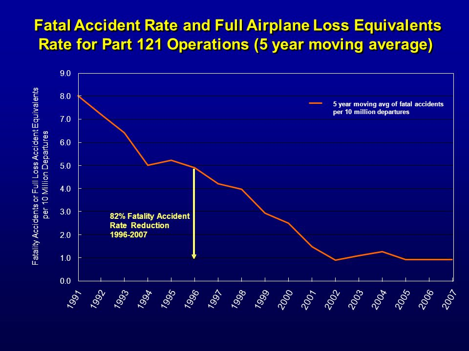 Fatal Accident Rate and Full Airplane Loss Equivalents Rate for Part 121 Operations (5 year moving average) Fatal Accident Rate and Full Airplane Loss