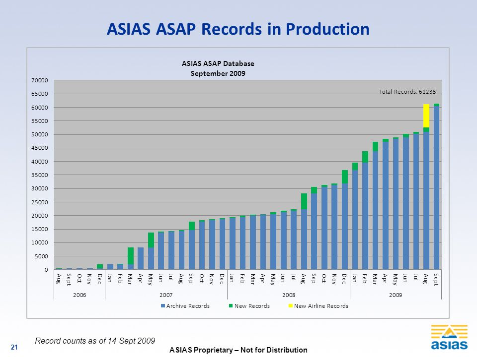 ASIAS Proprietary – Not for Distribution 21 ASIAS ASAP Records in Production Record counts as of 14 Sept 2009