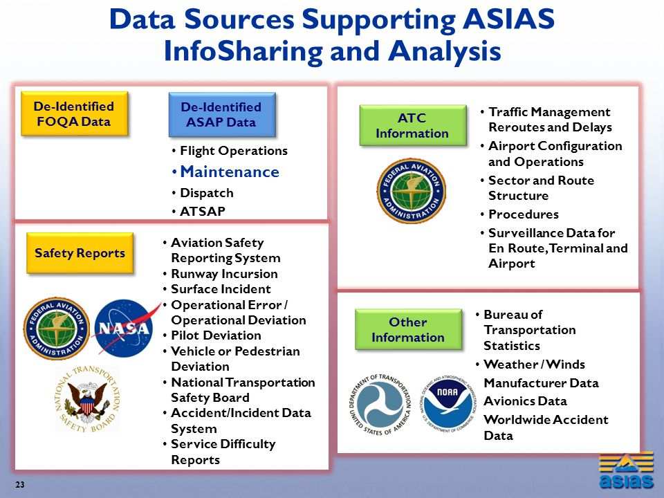 Data Sources Supporting ASIAS InfoSharing and Analysis 23 Safety Reports Aviation Safety Reporting System Runway Incursion Surface Incident Operationa