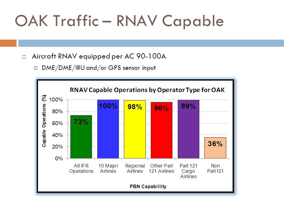 OAK Traffic – RNAV Capable Aircraft RNAV equipped per AC 90-100A DME/DME/IRU and/or GPS sensor input