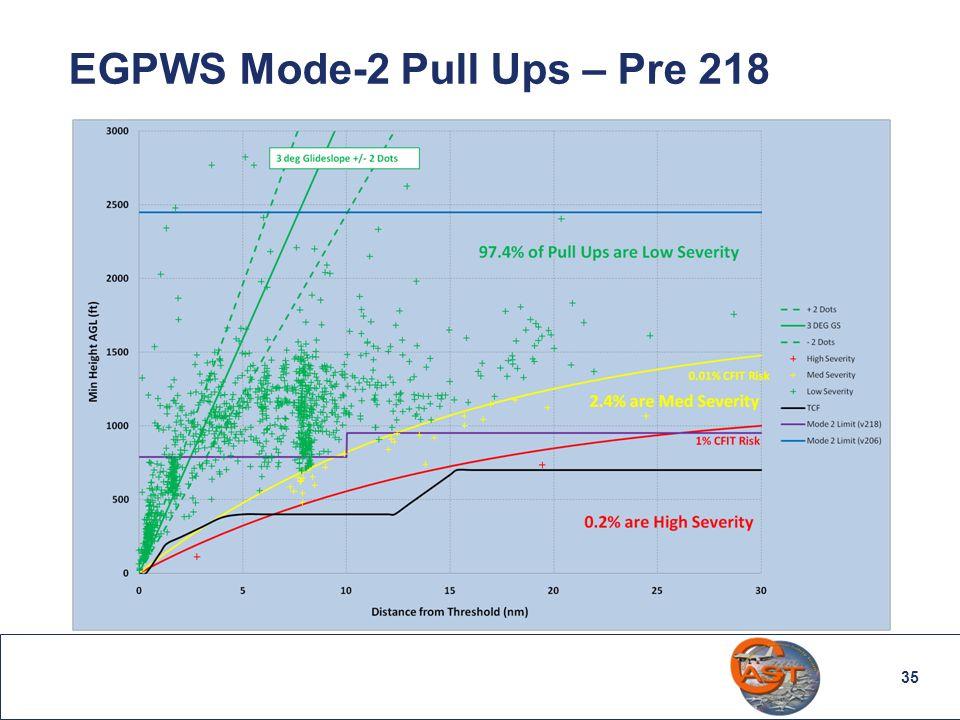35 EGPWS Mode-2 Pull Ups – Pre 218