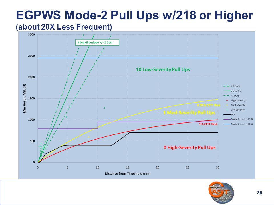 36 EGPWS Mode-2 Pull Ups w/218 or Higher (about 20X Less Frequent)