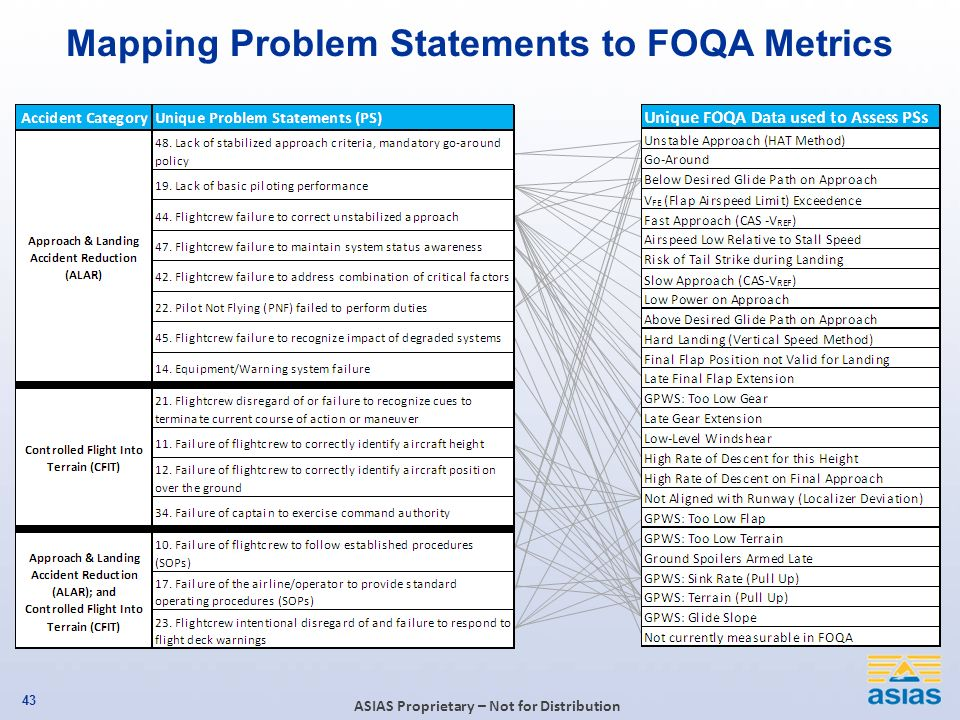 Click to edit Master title style ASIAS Proprietary – Not for Distribution Mapping Problem Statements to FOQA Metrics 43