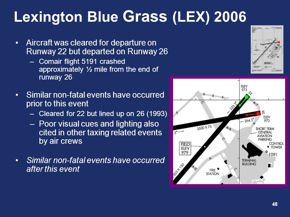 48 Lexington Blue Grass (LEX) 2006 Aircraft was cleared for departure on Runway 22 but departed on Runway 26 –Comair flight 5191 crashed approximately