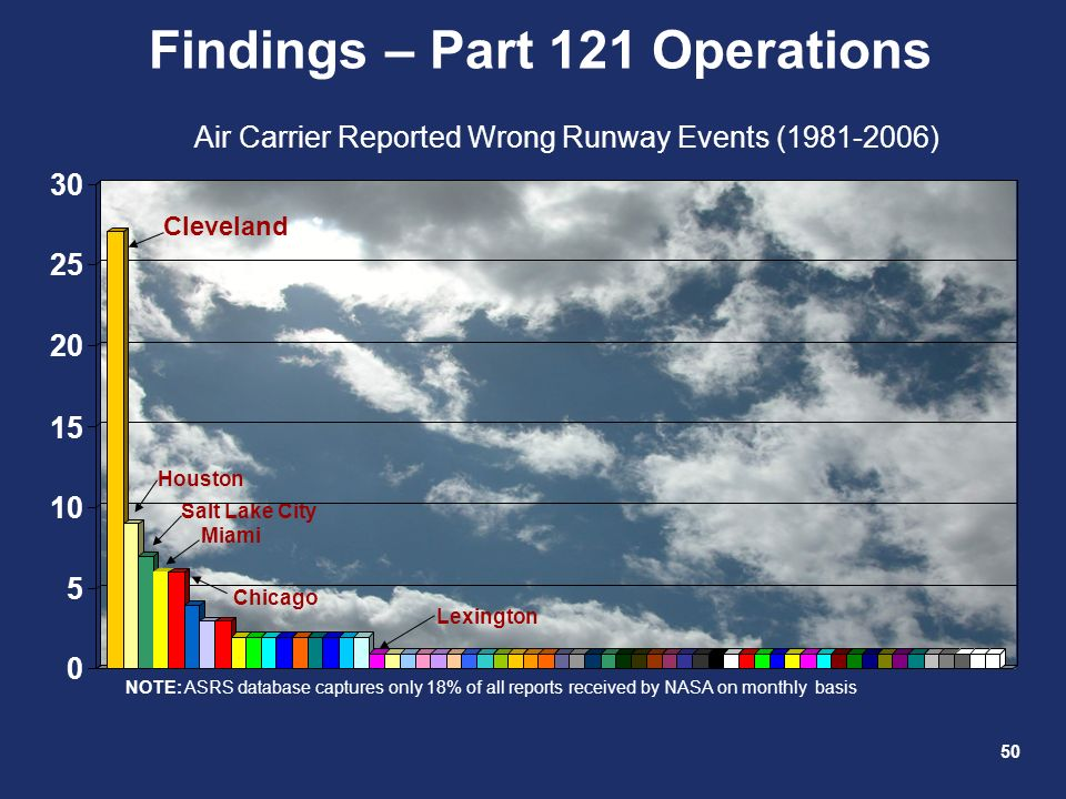 50 Findings – Part 121 Operations Air Carrier Reported Wrong Runway Events (1981-2006) Cleveland Houston Salt Lake City Miami Chicago Lexington NOTE:
