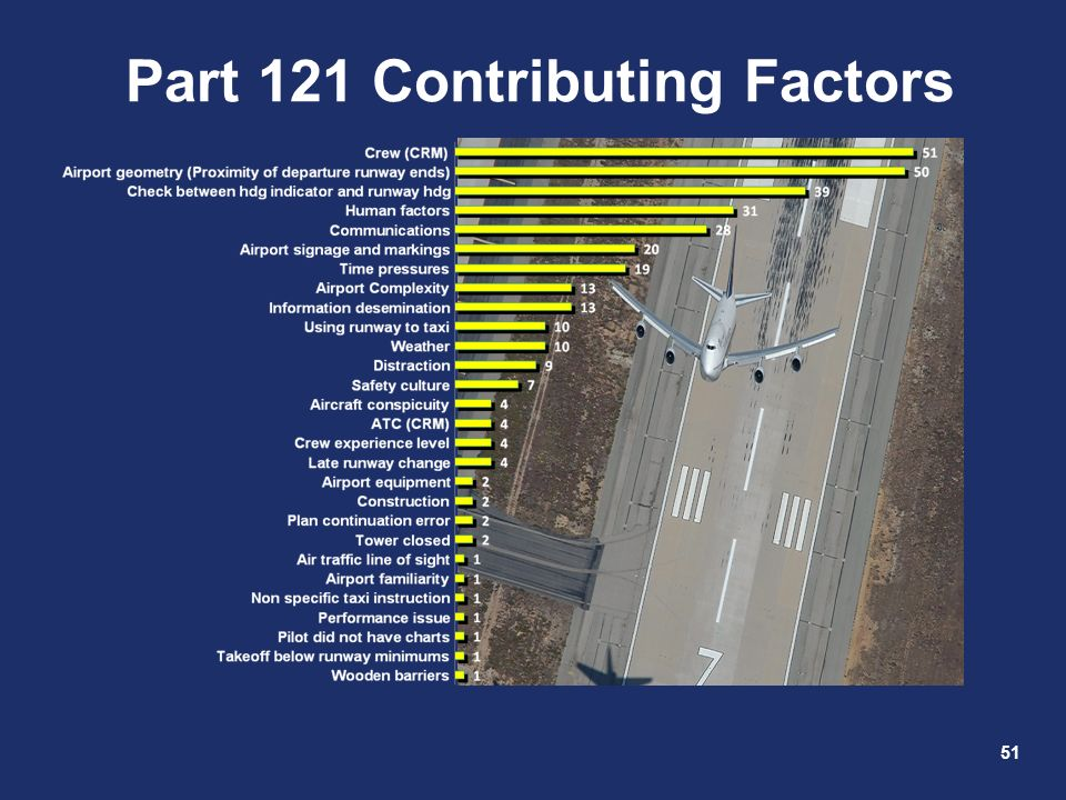 51 Part 121 Contributing Factors