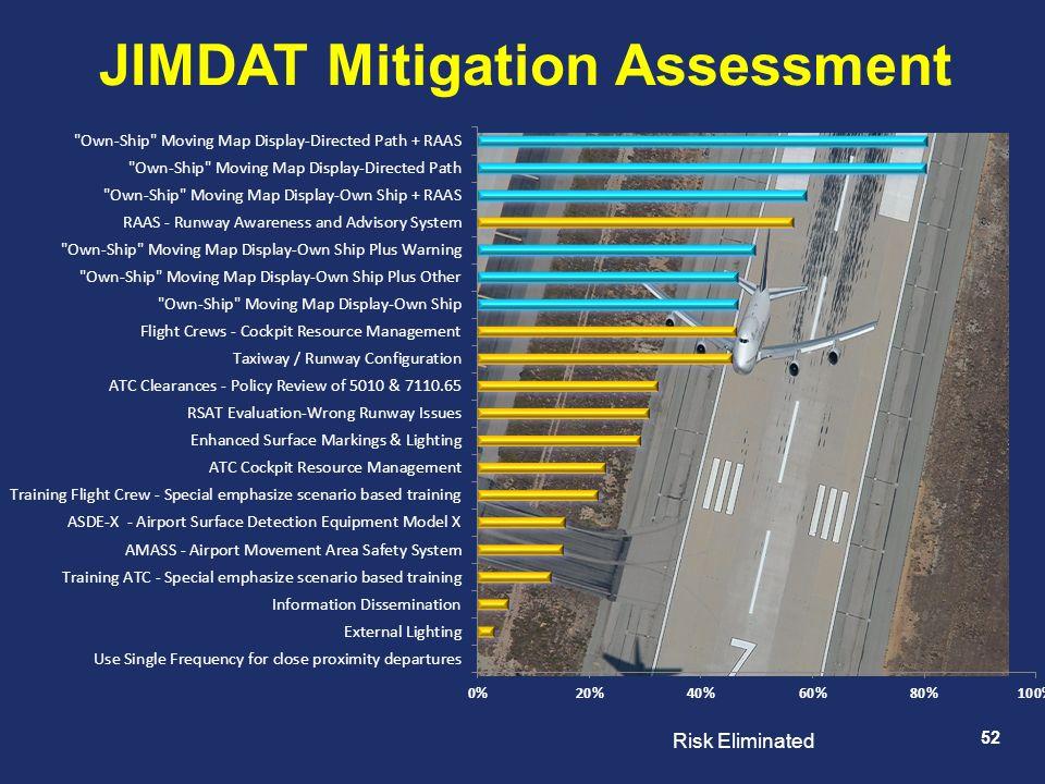 52 JIMDAT Mitigation Assessment Risk Eliminated