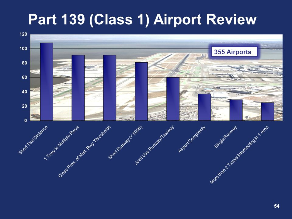 54 Part 139 (Class 1) Airport Review 355 Airports