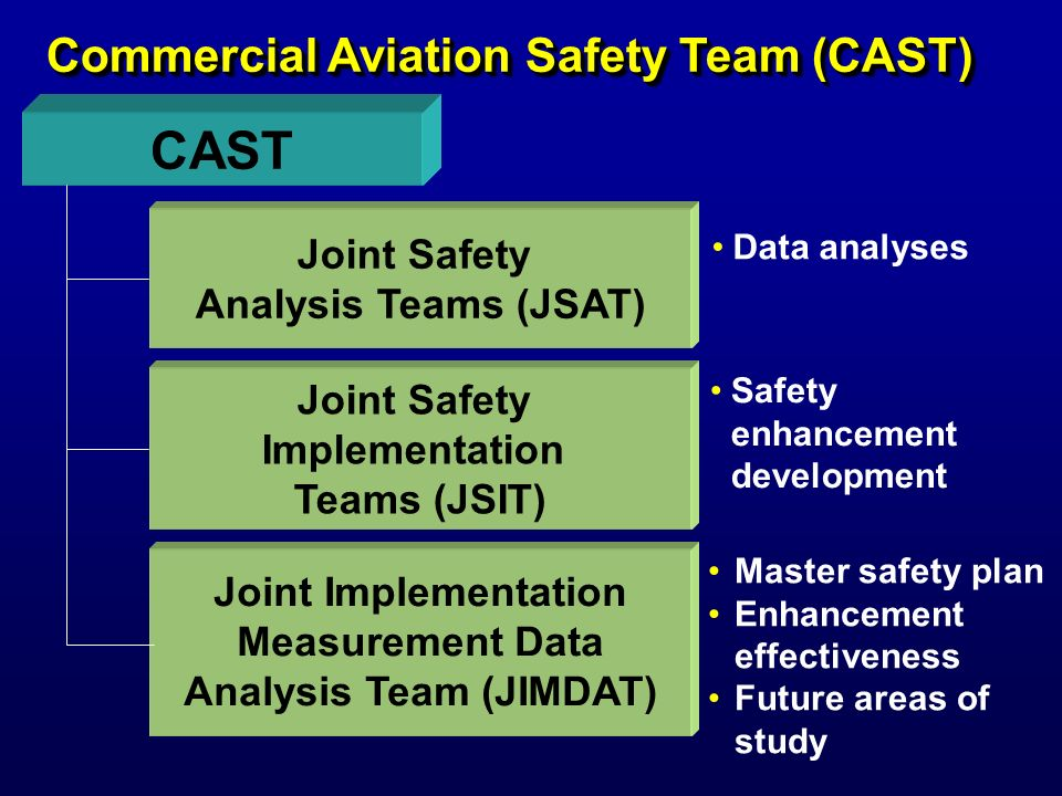 Safety Plan Development Accident JSATS Case studies Accident JSITS Case studies Safety Enhancements Incident Analysis Process JIMDAT Review Emerging Risk Changing Risk Develop Enhancements & Metrics Aviation System Changes Present In Master Factors Yes No Demographic Changes Identify Hazards Identify Factors Develop Contributing Factors (new or emerging Identify Hazards Identify Factors Master Contributing Factors 11-5-03 CAST-051R FAST Hazards CAST Plan Recommended Plan Revision Performance To Plan Review Non- Performance Information Metrics