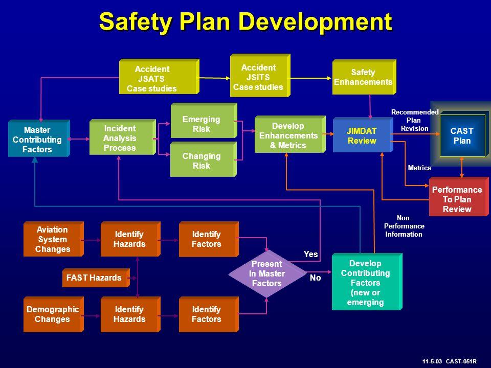 Safety Plan Development Accident JSATS Case studies Accident JSITS Case studies Safety Enhancements Incident Analysis Process JIMDAT Review Emerging R