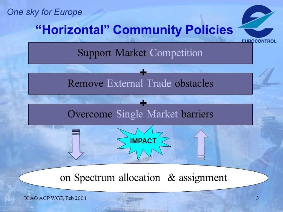 ICAO ACP WGF, Feb 20043 Horizontal Community Policies Support Market Competition Remove External Trade obstacles Overcome Single Market barriers on Spectrum allocation & assignment + + IMPACT