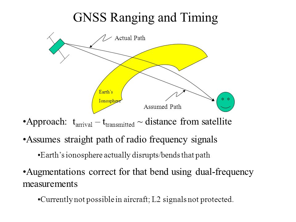 Earths Ionosphere Actual Path Assumed Path Approach: t arrival – t transmitted ~ distance from satellite Assumes straight path of radio frequency sign