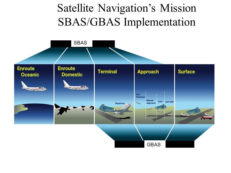 Satellite Navigations Mission SBAS/GBAS Implementation GBAS SBAS