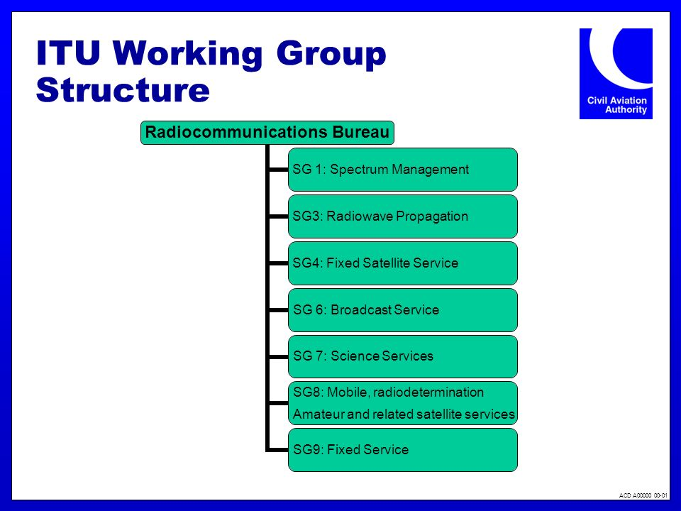 ACD A00000 00-01 ITU Working Group Structure Radiocommunications Bureau SG 1: Spectrum Management SG3: Radiowave Propagation SG4: Fixed Satellite Serv