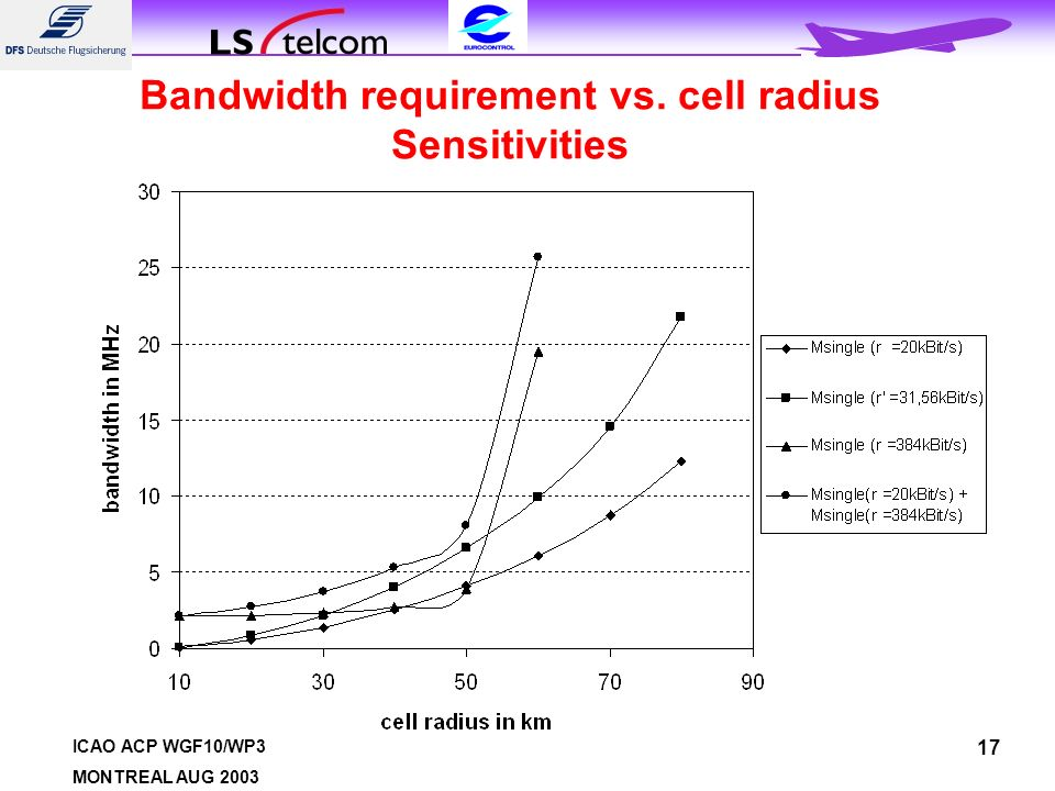ICAO ACP WGF10/WP3 MONTREAL AUG 2003 17 Bandwidth requirement vs. cell radius Sensitivities