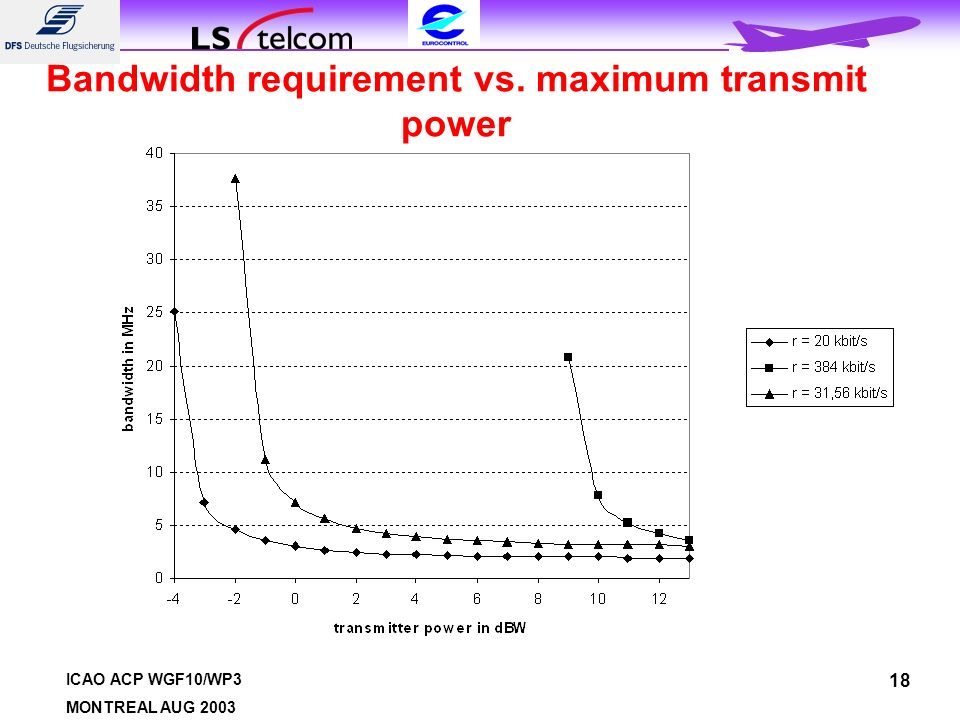 ICAO ACP WGF10/WP3 MONTREAL AUG 2003 18 Bandwidth requirement vs. maximum transmit power