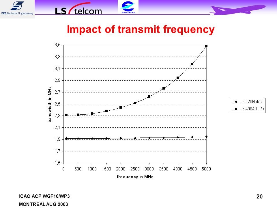 ICAO ACP WGF10/WP3 MONTREAL AUG Impact of transmit frequency