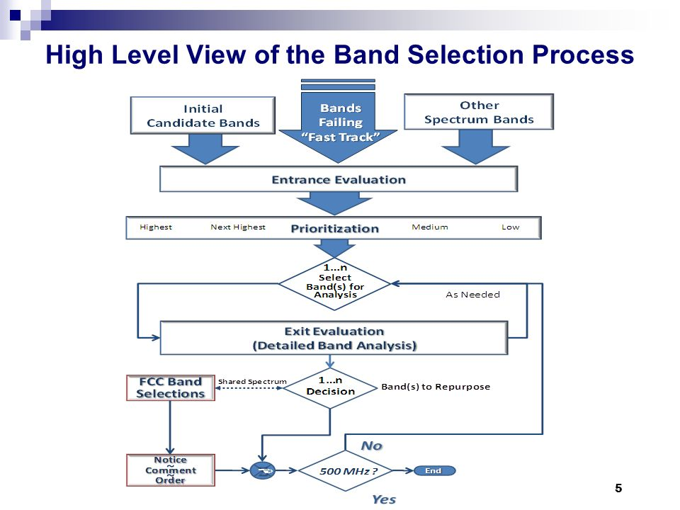 High Level View of the Band Selection Process 5