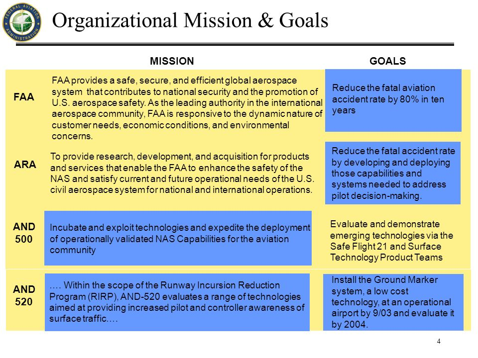 4 Organizational Mission & Goals To provide research, development, and acquisition for products and services that enable the FAA to enhance the safety of the NAS and satisfy current and future operational needs of the U.S.