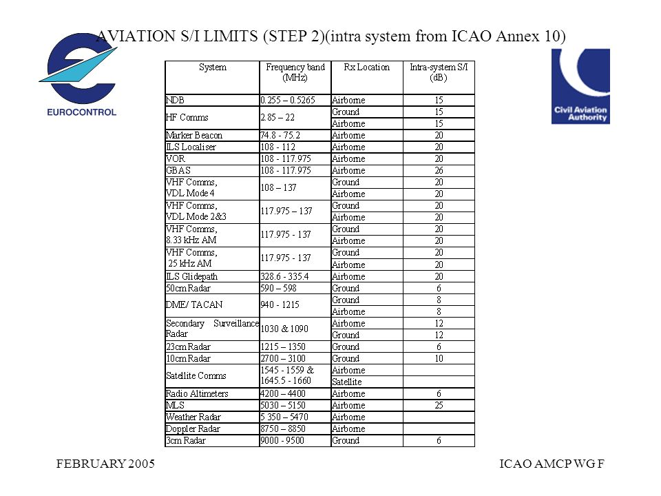 FEBRUARY 2005ICAO AMCP WG F AVIATION S/I LIMITS (STEP 2)(intra system from ICAO Annex 10)