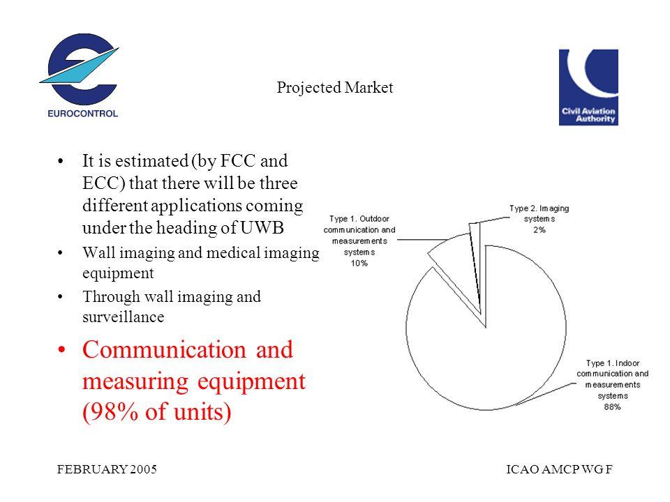 FEBRUARY 2005ICAO AMCP WG F THE SCENARIO Aggregate units/km 2 - NO ONE KNOWS .