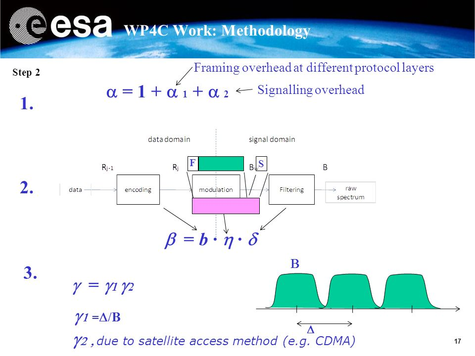 17 WP4C Work: Methodology Step 2 = 1 + 1 + 2 Framing overhead at different protocol layers Signalling overhead 1.