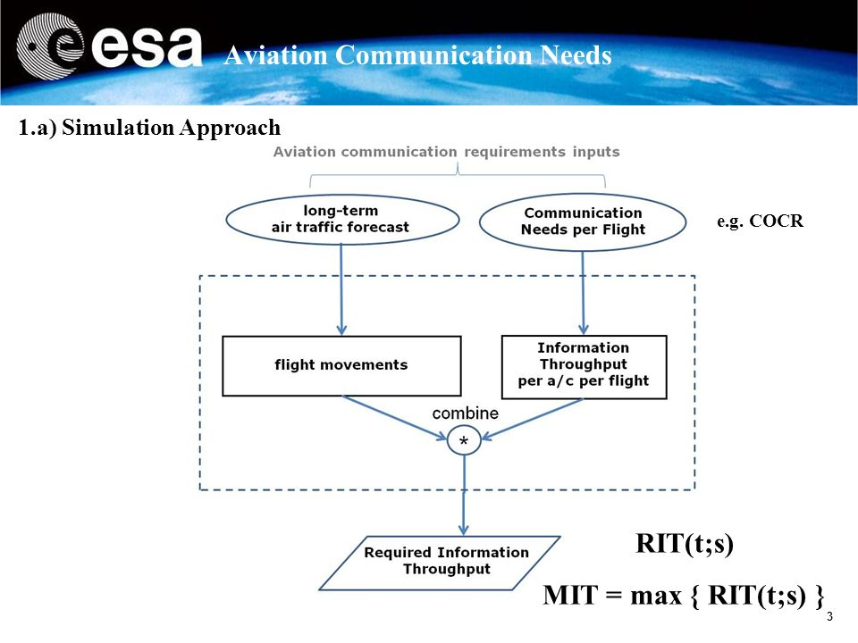 3 Aviation Communication Needs 1.a) Simulation Approach RIT(t;s) MIT = max { RIT(t;s) } e.g. COCR