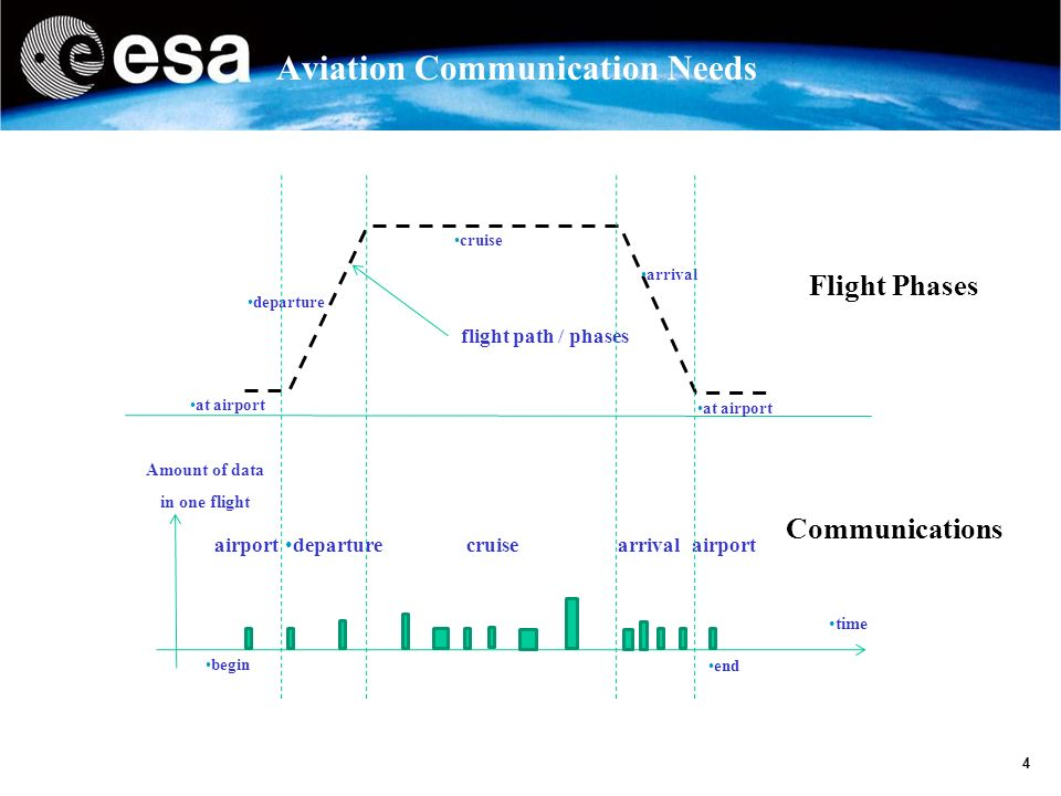 5 Aviation Communication Needs Chart thanks to CNES SIMULATION