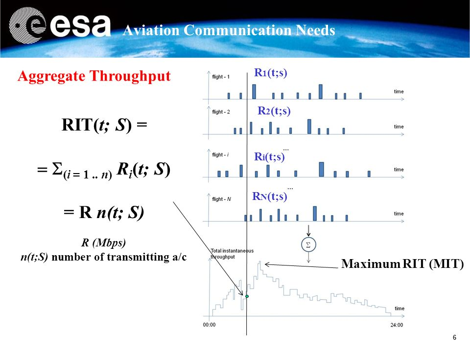 6 Aviation Communication Needs RIT(t; S) = (i = 1..