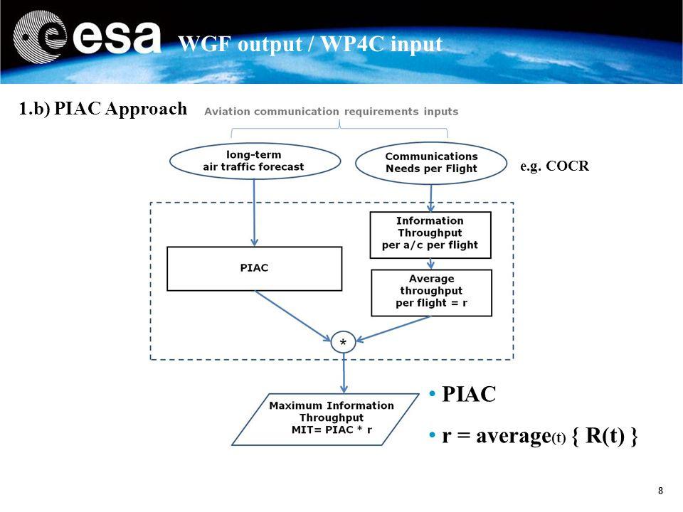 9 WGF output / WP4C input Output Aviation Communication Needs