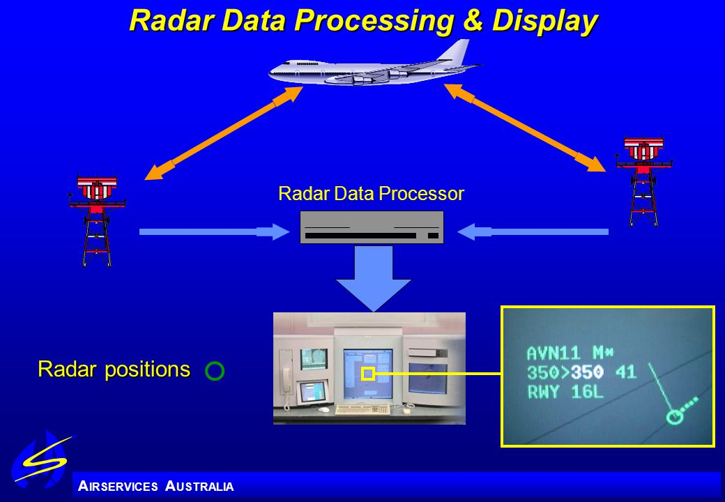 A IRSERVICES A USTRALIA Radar Data Processing & Display Radar Data Processor Radar positions Radar positions