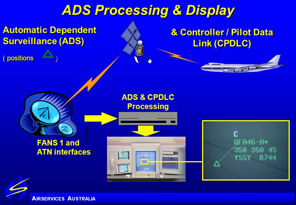 A IRSERVICES A USTRALIA ADS & CPDLC Processing Automatic Dependent Surveillance (ADS) ( positions ) & Controller / Pilot Data Link (CPDLC) FANS 1 and