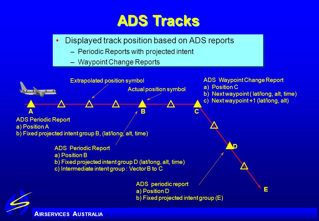 A IRSERVICES A USTRALIA ADS Tracks Displayed track position based on ADS reports –Periodic Reports with projected intent –Waypoint Change Reports Disp